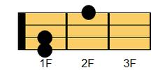ウクレレコード C#m7(シーシャープマイナー・セブンス)、D♭m7(ディフラットマイナー・セブンス)
