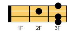 ウクレレコード G#9(ジーシャープ・ナインス)、A♭9(エーフラット・ナインス)