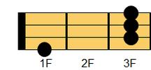 ウクレレコード G#M7(ジーシャープ・メジャーセブンス)、A♭M7(エーフラット・メジャーセブンス)