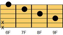 ギターコード BM7(ビー・メジャーセブンス)2