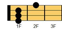 ウクレレコード C#7(シーシャープ・セブンス)、D♭7(ディフラット・セブンス)