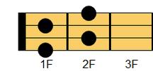 ウクレレコード G#dim7(ジーシャープ・ディミニッシュセブンス)、A♭dim7(エーフラット・ディミニッシュセブンス)ギターでは慣例的にG#dim又はA♭dimと表記