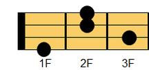 ウクレレコード G#m7(ジーシャープマイナー・セブンス)、A♭m7(エーフラットマイナー・セブンス)