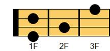 ウクレレコード A#9(エーシャープ・ナインス)、B♭9(ビーフラット・ナインス)