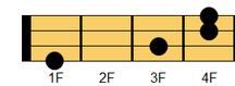 ウクレレコード G#sus4(ジーシャープ・サスフォー、ジーシャープ・サスペンデッドフォース)、A♭sus4(エーフラット・サスフォー、エーフラット・サスペンデッドフォース)