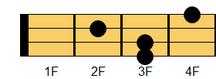 ウクレレコード F#6(エフシャープ・シックスス)、G♭6(ジーフラット・シックスス)