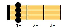 ウクレレコード A#m7(エーシャープマイナー・セブンス)、B♭m7(ビーフラットマイナー・セブンス)