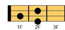 ウクレレコード F#m(エフシャープマイナー)、G♭m(ジーフラットマイナー)