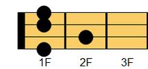 ウクレレコード A#7(エーシャープ・セブンス)、B♭7(ビーフラット・セブンス)