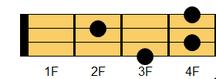 ウクレレコード F#7(エフシャープ・セブンス)、G♭7(ジーフラット・セブンス)