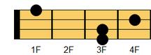 ウクレレコード D#sus4(ディシャープ・サスフォー、ディシャープ・サスペンデッドフォース)、E♭sus4(イーフラット・サスフォー、イーフラット・サスペンデッドフォース)