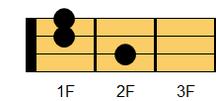 ウクレレコード A#6(エーシャープ・シックスス)、B♭6(ビーフラット・シックスス)