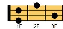 ウクレレコード G#m6(ジーシャープマイナー・シックスス)、A♭m6(エーフラットマイナー・シックスス)