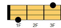 ウクレレコード G#aug(ジーシャープ・オーギュメント)、A♭aug(エーフラット・オーギュメント)