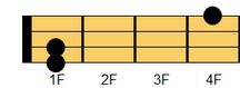 ウクレレコード C#m(シーシャープマイナー)、D♭m(ディフラットマイナー)