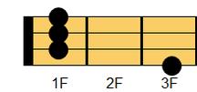 ウクレレコード A#m(エーシャープマイナー)、B♭m(ビーフラットマイナー)