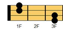 ウクレレコード A#sus4(エーシャープ・サスフォー、エーシャープ・サスペンデッドフォース)、B♭sus4(ビーフラット・サスフォー、ビーフラット・サスペンデッドフォース)