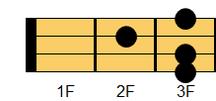 ウクレレコード D#m6(ディシャープマイナー・シックスス)、E♭m6(イーフラットマイナー・シックスス)