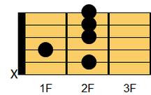 ギターコード B9(ビー・ナインス)1