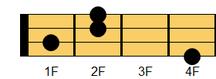 ウクレレコード F#sus4(エフシャープ・サスフォー、エフシャープ・サスペンデッドフォース)、G♭sus4(ジーフラット・サスフォー、ジーフラット・サスペンデッドフォース)
