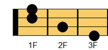 ウクレレコード A#(エーシャープ)、B♭(ビーフラット)