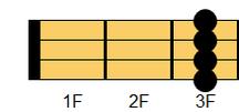 ウクレレコード D#6(ディシャープ・シックスス)、E♭6(イーフラット・シックスス)