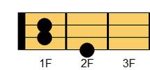 ウクレレコード C#aug(シーシャープ・オーギュメント)、D♭aug(ディフラット・オーギュメント)