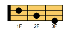 ウクレレコード A#M7(エーシャープ・メジャーセブンス)、B♭M7(ビーフラット・メジャーセブンス)