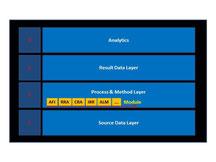 SAP Bank Analyzer - Schichtenmodell