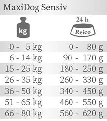 Fütterungsempfehlung für Trockenfutter Hunde MaxiDog Sensiv von Reico.