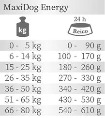Trockenfutter MaxiDog Energy von Reico Fütterungsempfehlung