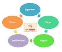 Les étapes d'une démarche 5S