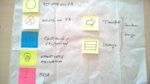 La formation VSM - Value Stream Mapping que nous proposons comprend un cours VSM et un exercice sur un cas réel de l'entreprise pour assurer un bon ancrage de concepts auprès des stagiaires. Ici la définition des taches à pister lors de la VSM.