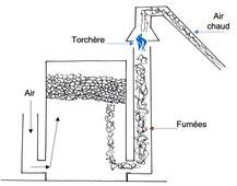 Description du procédé de production de charbon de bois de Blu Karb suivant un tirage inversé