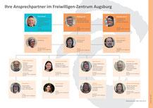 Unser Team - Foto: Angelika Lonnemann - Freiwilligen-Zentrum Augsburg