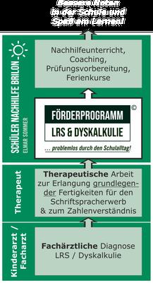 Förderprogramm LRS & Dyskalkulie