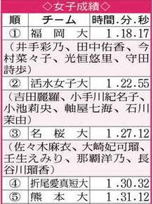 島原学生駅伝2018 女子結果