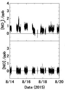 図1. 富士山頂でのNO濃度とNOy濃度の観測結果.上がNO, 下がNOyを示す.