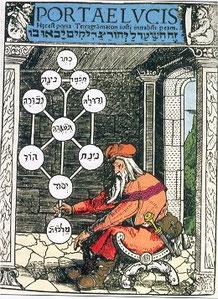 カバラ 生命の木 占星術 ポルタエ・ルキス