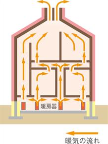 パッシブ換気と床下暖房の図解