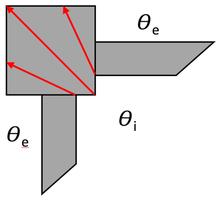 Art der Wärmebrücke: Geometrische Wärmebrücke
