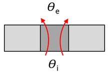 Art der Wärmebrücke: Konstruktive Wärmebrücke