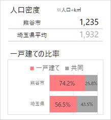 熊谷市の人口密度・一戸建て比率