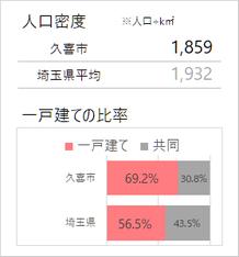 久喜市の人口密度・一戸建て比率