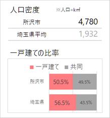 所沢市の人口密度・一戸建て比率