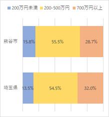 熊谷市の富裕度