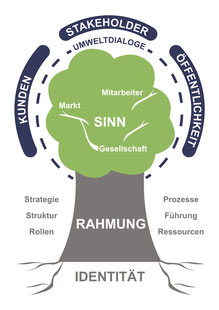 Organisationsbaum
