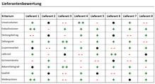 einfache Lieferantenbewertung mit Excel