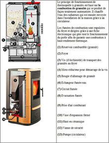 poêle à granulé b-energie granuleshop  La Rochelle 17000