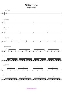 Notenwerte Tabelle PDF